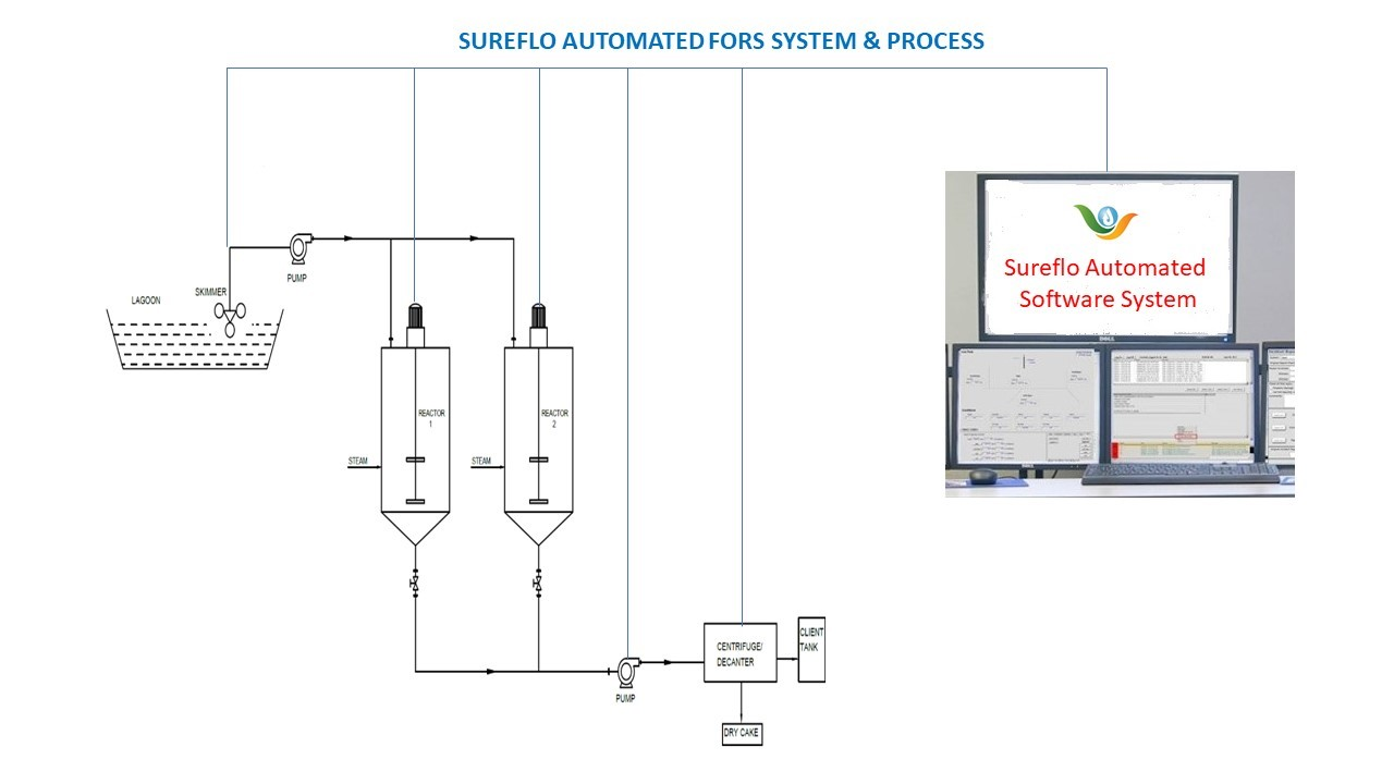 Automated Systems for Floating Oil Recovery & Separation