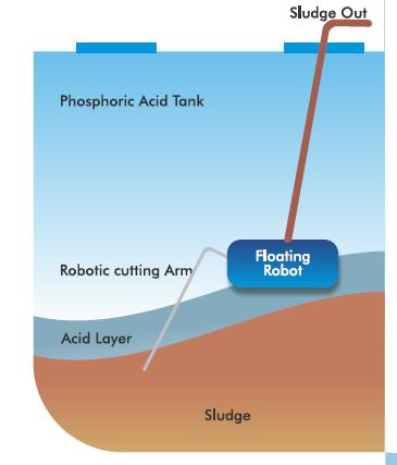 Robotic Phosphoric Tank sludge removal & dewatering